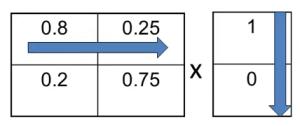 Math Markov