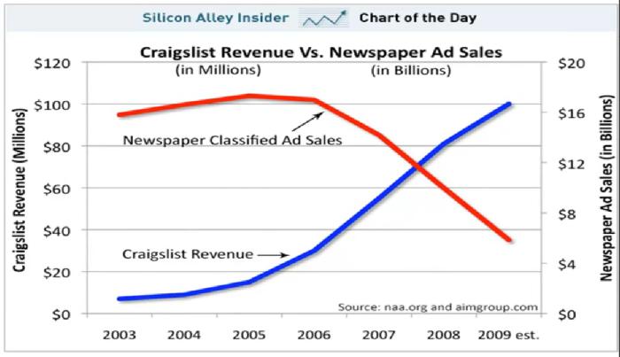 Craigslist Revenue