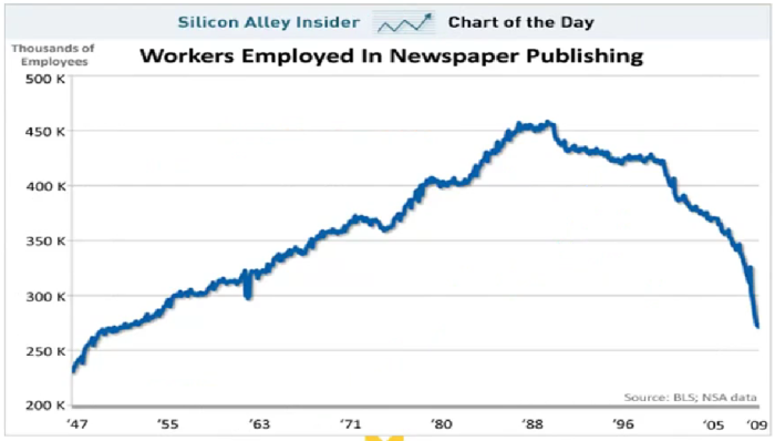 Newspaper jobs