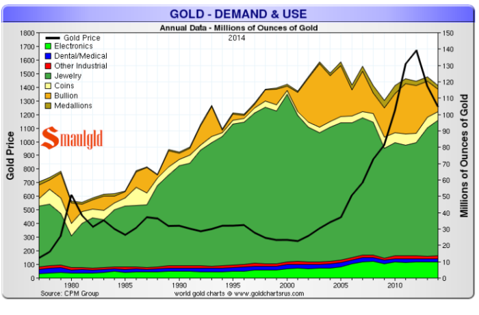 Gold-demand-and-use-1977-2014