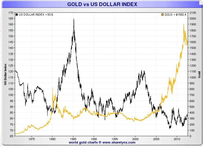 Gold US Index Long Term