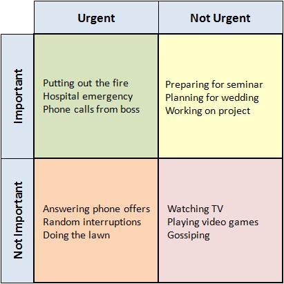 eisenhower-time-management-method