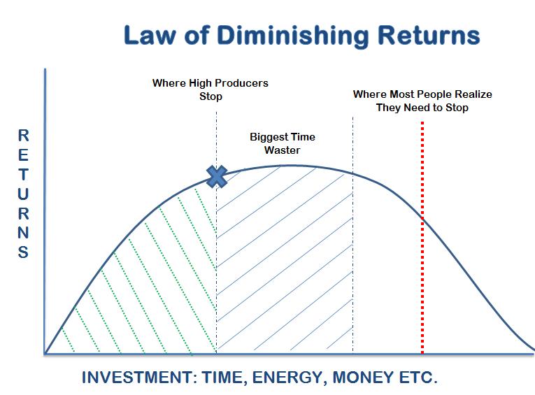 Image result for diminishing return curve