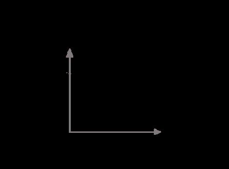 The-inverted-U-curve